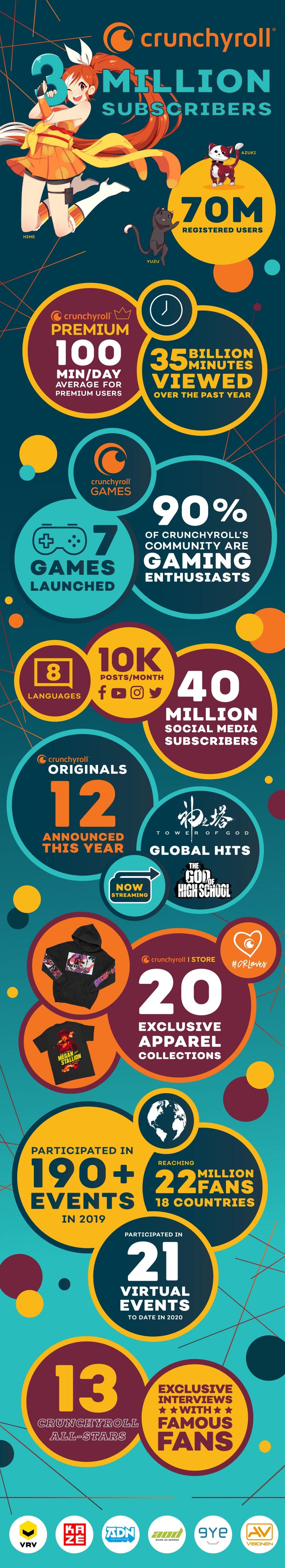 Crunchyroll Crosses Three Million Subscribers Infographic